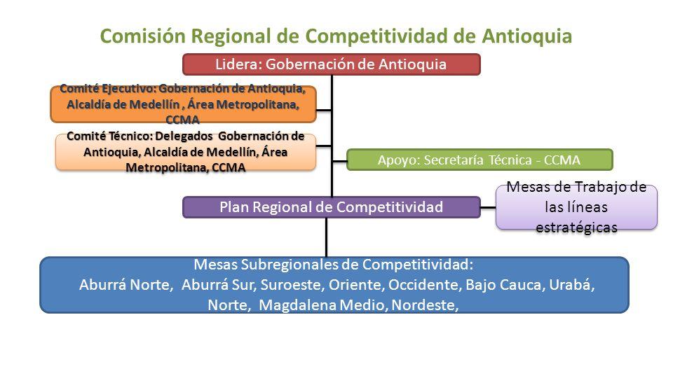 Comisión Regional de Competitividad de Antioquia Lidera: Gobernación de Antioquia Apoyo: Secretaría Técnica - CCMA Plan Regional de Competitividad Mes