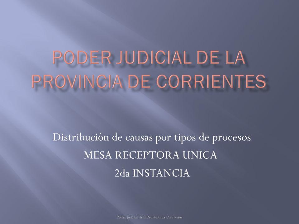 Distribución de causas por tipos de procesos MESA RECEPTORA UNICA 2da INSTANCIA Poder Judicial de la Provincia de Corrientes