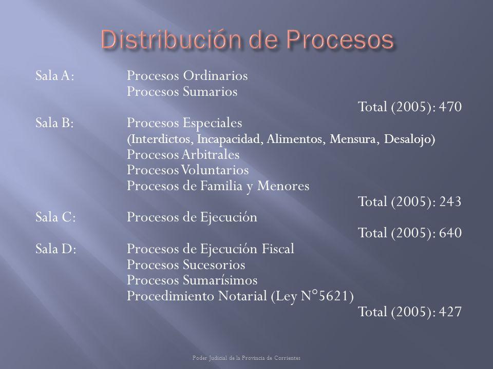 Sala A: Procesos Ordinarios Procesos Sumarios Total (2005): 470 Sala B:Procesos Especiales (Interdictos, Incapacidad, Alimentos, Mensura, Desalojo) Pr