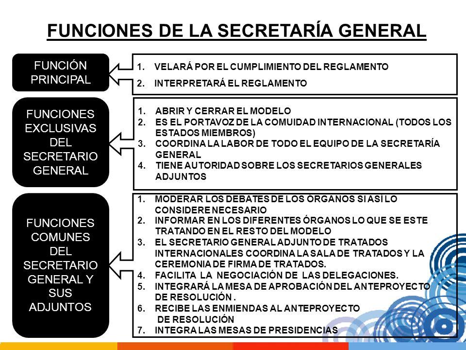 FUNCIONES DE LA SECRETARÍA GENERAL FUNCIÓN PRINCIPAL 1.VELARÁ POR EL CUMPLIMIENTO DEL REGLAMENTO 2.INTERPRETARÁ EL REGLAMENTO FUNCIONES EXCLUSIVAS DEL