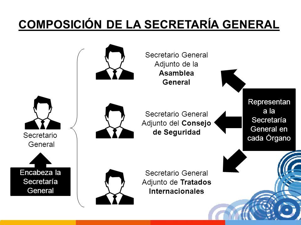 COMPOSICIÓN DE LA SECRETARÍA GENERAL Secretario General Adjunto de la Asamblea General Secretario General Adjunto del Consejo de Seguridad Secretario
