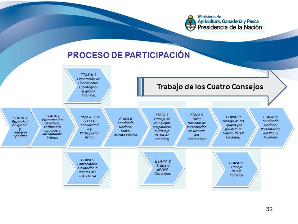 32 PROCESO DE PARTICIPACIÓN ETAPA 1 Formulaci ón global y validació n política ETAPA 2 Formulación detallada, formación equipos y lanzamiento interno