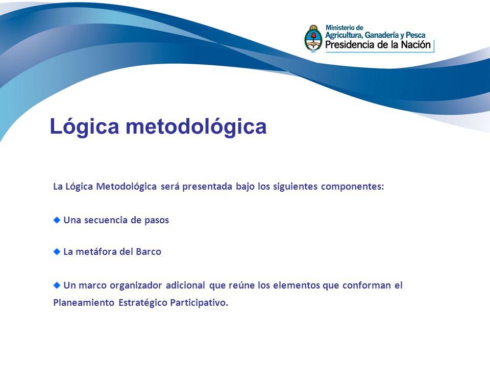 La Lógica Metodológica será presentada bajo los siguientes componentes: Una secuencia de pasos La metáfora del Barco Un marco organizador adicional que reúne los elementos que conforman el Planeamiento Estratégico Participativo.
