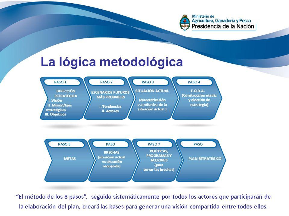 El método de los 8 pasos, seguido sistemáticamente por todos los actores que participarán de la elaboración del plan, creará las bases para generar un