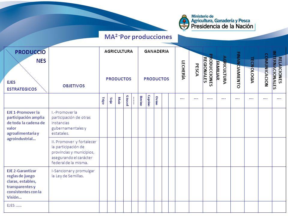 PRODUCCIO NES EJES ESTRATEGICOS OBJETIVOS AGRICULTURA PRODUCTOS GANADERIA PRODUCTOS LECHERÍA PESCA PRODUCCIONES REGIONALES AGRICULTURA FAMILIAR FINANCIAMIENTO TECNOLOGIA COMUNICACION RELAICIONES INTERNACIONALES Trigo Soja Maíz Girasol ……… Bovino Caprino Ovino ….