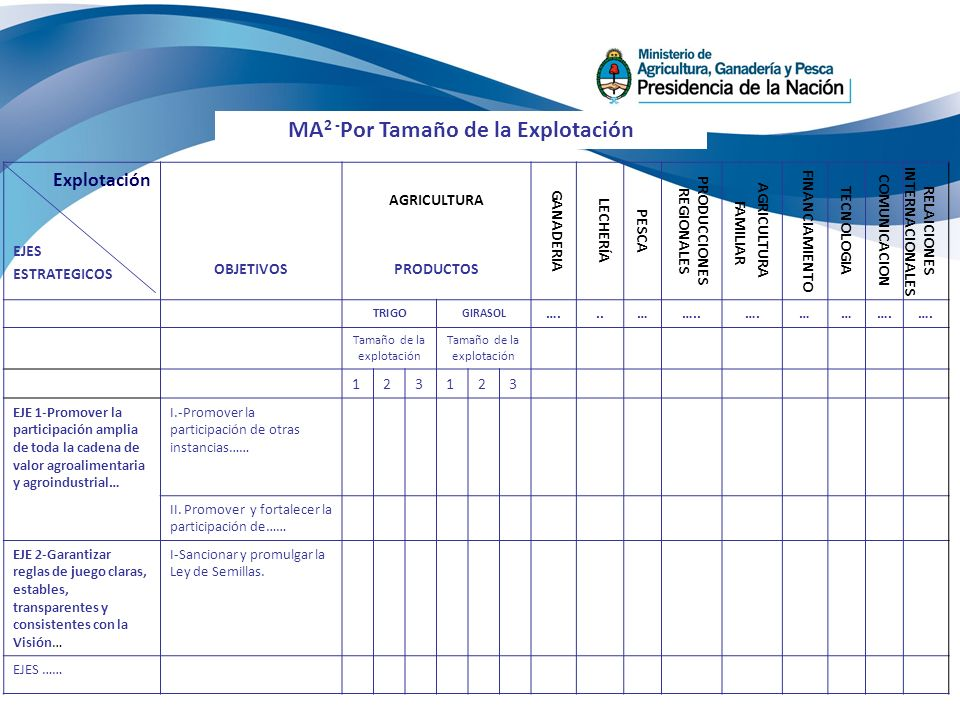 Explotación EJES ESTRATEGICOS OBJETIVOS AGRICULTURA PRODUCTOS GANADERIA LECHERÍA PESCA PRODUCCIONES REGIONALES AGRICULTURA FAMILIAR FINANCIAMIENTO TECNOLOGIA COMUNICACION RELAICIONES INTERNACIONALES TRIGO GIRASOL …...……..….…… Tamaño de la explotación 123123 EJE 1-Promover la participación amplia de toda la cadena de valor agroalimentaria y agroindustrial… I.-Promover la participación de otras instancias…… II.