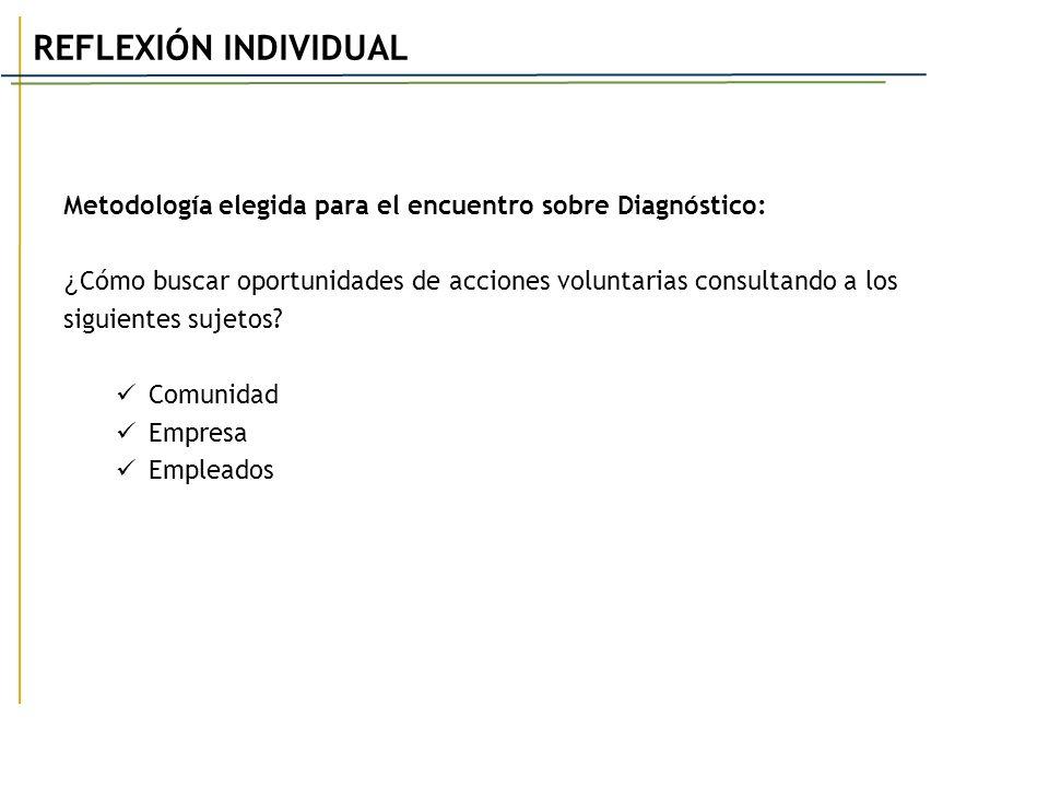 Metodología elegida para el encuentro sobre Diagnóstico: ¿ Cómo buscar oportunidades de acciones voluntarias consultando a los siguientes sujetos? Com