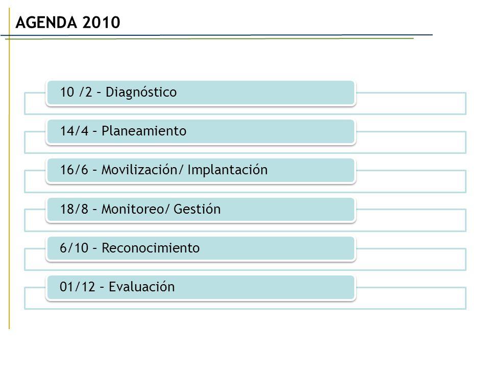 10 /2 – Diagnóstico14/4 – Planeamiento16/6 – Movilización/ Implantación 18/8 – Monitoreo/ Gestión 6/10 – Reconocimiento01/12 – Evaluación AGENDA 2010