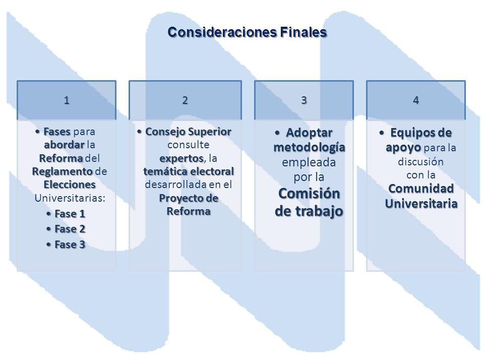 1 Fases abordar Reforma Reglamento EleccionesFases para abordar la Reforma del Reglamento de Elecciones Universitarias: Fase 1Fase 1 Fase 2Fase 2 Fase