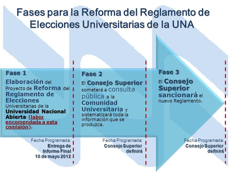 Fases para la Reforma del Reglamento de Elecciones Universitarias de la UNA Fases para la Reforma del Reglamento de Elecciones Universitarias de la UNA Fecha Programada: Entrega de Informe Final 10 de mayo 2012 Fecha Programada: Consejo Superior definirá Fecha Programada: Consejo Superior definirá