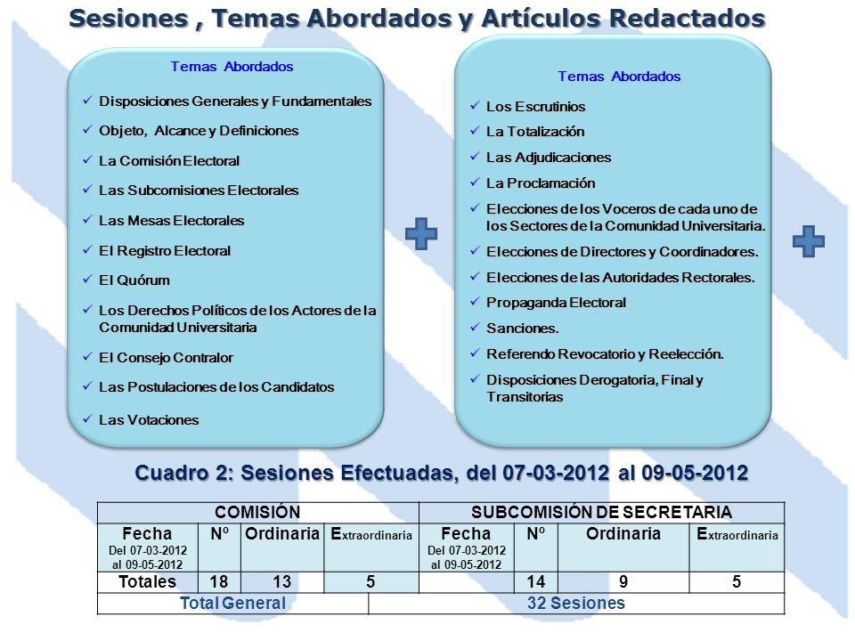 Sesiones, Temas Abordados y Artículos Redactados Temas Abordados Disposiciones Generales y Fundamentales Disposiciones Generales y Fundamentales Objet