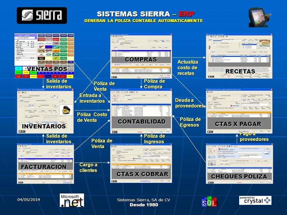 04/05/2014 Sistemas Sierra, SA de CV 20 SISTEMAS SIERRA – ERP Desde 1980 CONTABILIDAD CHEQUES POLIZA VENTAS POS COMPRAS INVENTARIOS FACTURACION RECETA