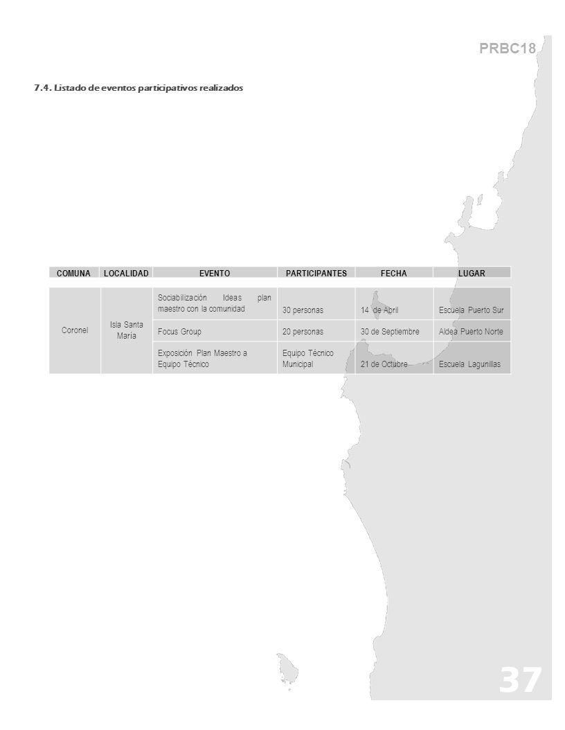 PRBC18 7.4. Listado de eventos participativos realizados 37 Coronel Isla Santa María Sociabilización Ideas plan maestro con la comunidad30 personas14