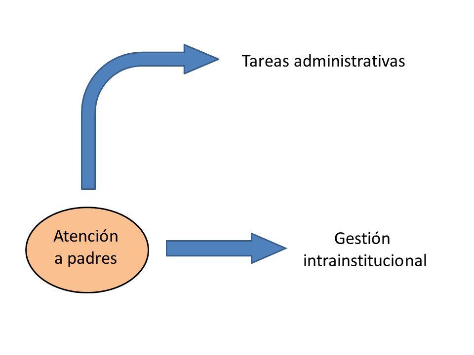 Atención a padres Tareas administrativas Gestión intrainstitucional
