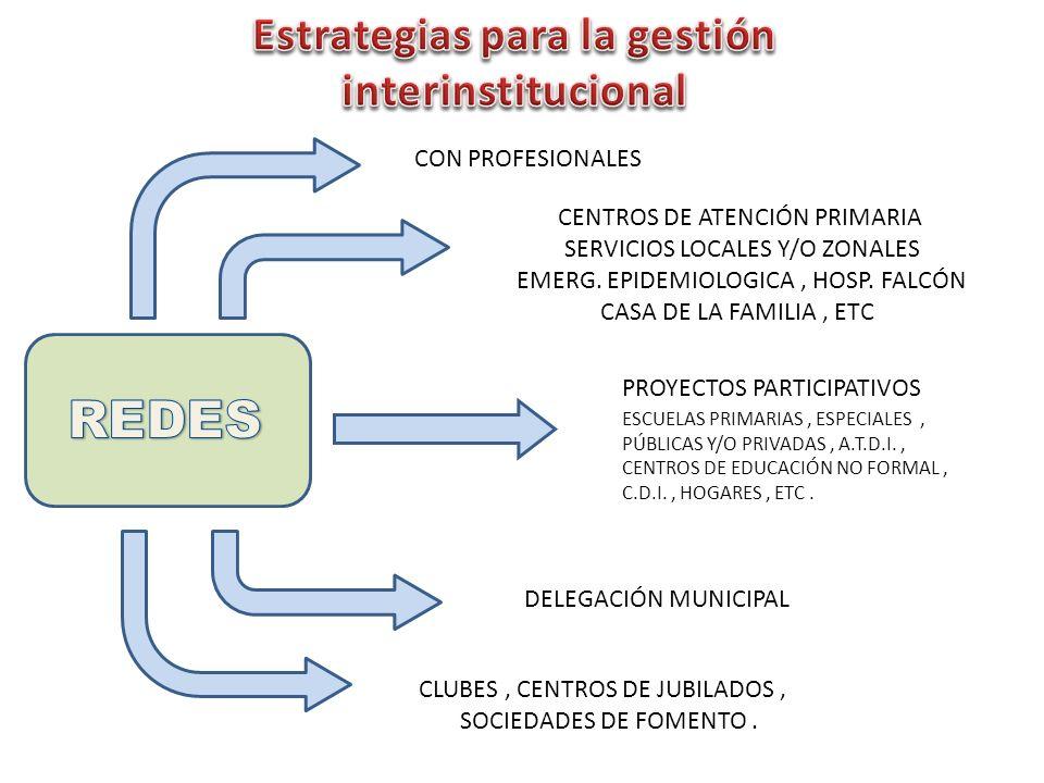 CON PROFESIONALES CENTROS DE ATENCIÓN PRIMARIA SERVICIOS LOCALES Y/O ZONALES EMERG. EPIDEMIOLOGICA, HOSP. FALCÓN CASA DE LA FAMILIA, ETC PROYECTOS PAR
