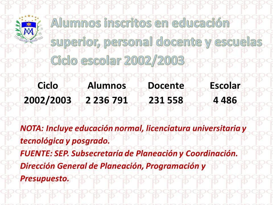CicloAlumnosDocenteEscolar 2002/20032 236 791231 558 4 486 NOTA: Incluye educación normal, licenciatura universitaria y tecnológica y posgrado. FUENTE