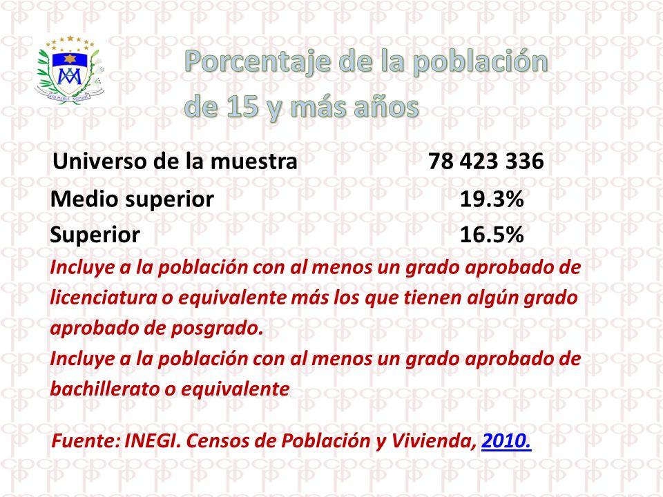 Universo de la muestra 78 423 336 Medio superior 19.3% Superior 16.5% Incluye a la población con al menos un grado aprobado de licenciatura o equivale