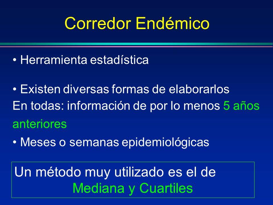 Herramienta estadística Existen diversas formas de elaborarlos En todas: información de por lo menos 5 años anteriores Meses o semanas epidemiológicas