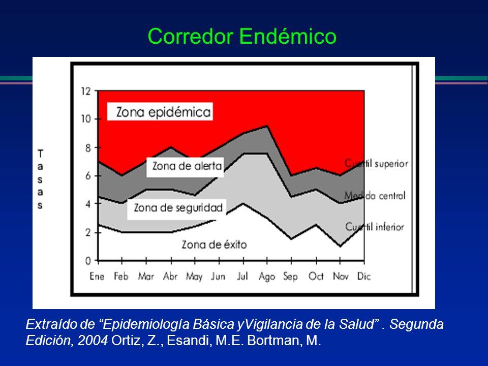 Extraído de Epidemiología Básica yVigilancia de la Salud. Segunda Edición, 2004 Ortiz, Z., Esandi, M.E. Bortman, M. Corredor Endémico