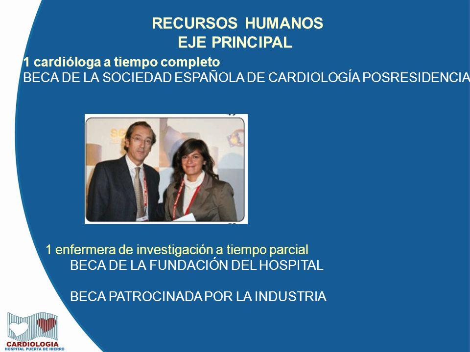 1 cardióloga a tiempo completo BECA DE LA SOCIEDAD ESPAÑOLA DE CARDIOLOGÍA POSRESIDENCIA 1 enfermera de investigación a tiempo parcial BECA DE LA FUNDACIÓN DEL HOSPITAL BECA PATROCINADA POR LA INDUSTRIA RECURSOS HUMANOS EJE PRINCIPAL