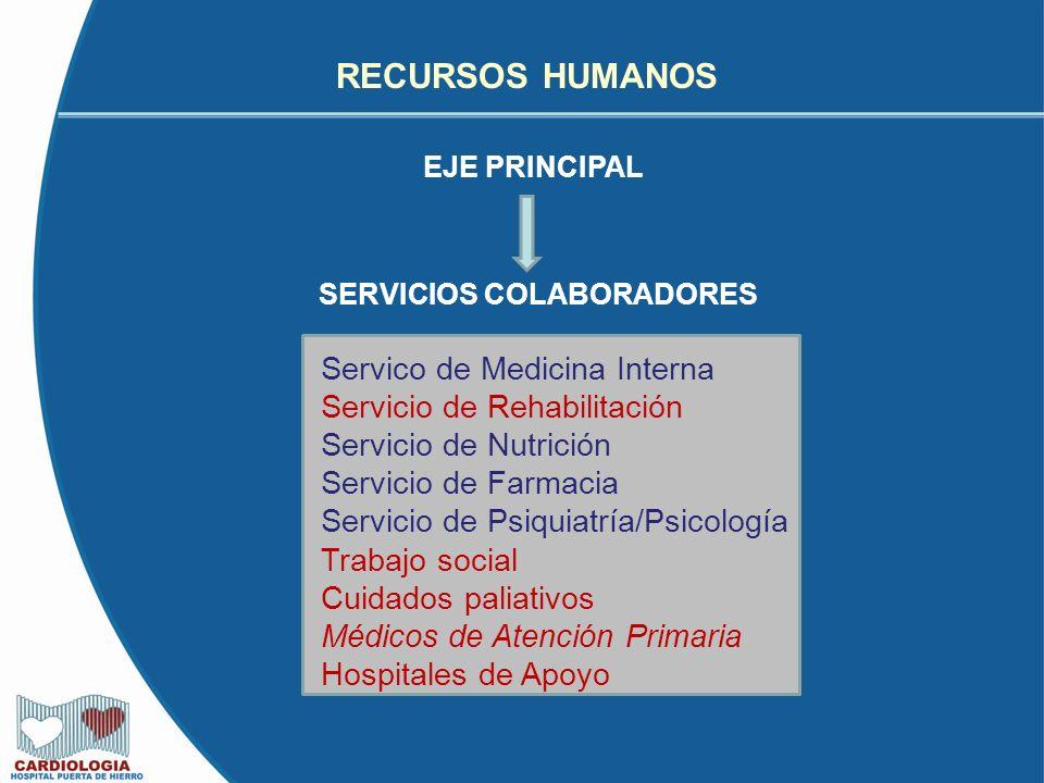 RECURSOS HUMANOS EJE PRINCIPAL Servico de Medicina Interna Servicio de Rehabilitación Servicio de Nutrición Servicio de Farmacia Servicio de Psiquiatría/Psicología Trabajo social Cuidados paliativos Médicos de Atención Primaria Hospitales de Apoyo SERVICIOS COLABORADORES
