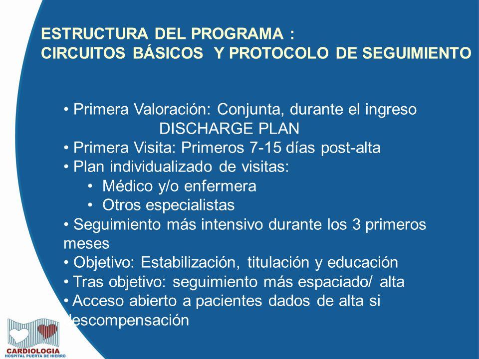 ESTRUCTURA DEL PROGRAMA : CIRCUITOS BÁSICOS Y PROTOCOLO DE SEGUIMIENTO Primera Valoración: Conjunta, durante el ingreso DISCHARGE PLAN Primera Visita: