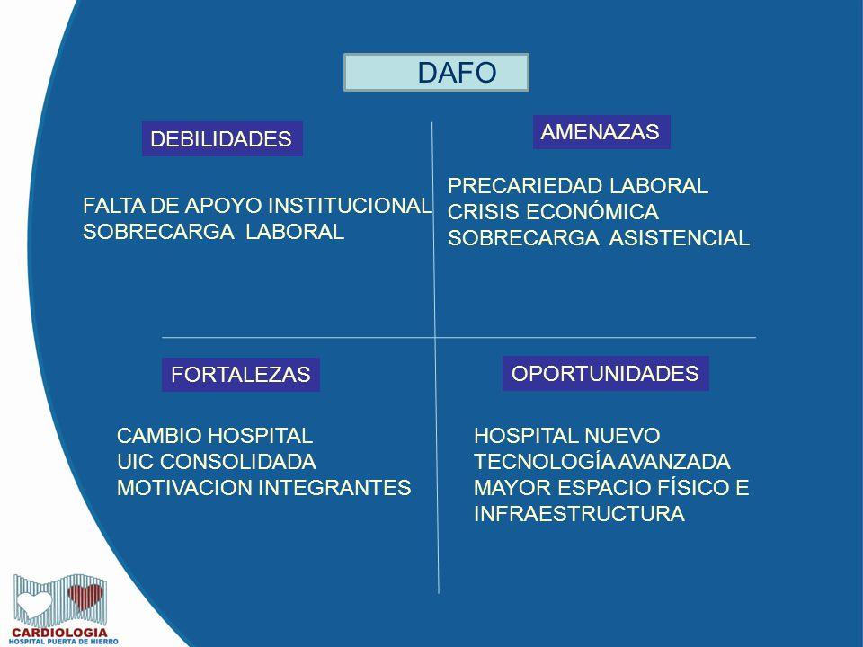 DAFO DEBILIDADES FALTA DE APOYO INSTITUCIONAL SOBRECARGA LABORAL AMENAZAS PRECARIEDAD LABORAL CRISIS ECONÓMICA SOBRECARGA ASISTENCIAL FORTALEZAS CAMBIO HOSPITAL UIC CONSOLIDADA MOTIVACION INTEGRANTES OPORTUNIDADES HOSPITAL NUEVO TECNOLOGÍA AVANZADA MAYOR ESPACIO FÍSICO E INFRAESTRUCTURA