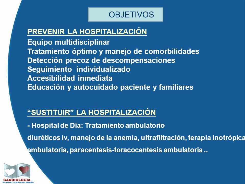 PREVENIR LA HOSPITALIZACIÓN Equipo multidisciplinar Tratamiento óptimo y manejo de comorbilidades Detección precoz de descompensaciones Seguimiento individualizado Accesibilidad inmediata Educación y autocuidado paciente y familiares SUSTITUIR LA HOSPITALIZACIÓN - Hospital de Día: Tratamiento ambulatorio diuréticos iv, manejo de la anemia, ultrafiltración, terapia inotrópica ambulatoria, paracentesis-toracocentesis ambulatoria..