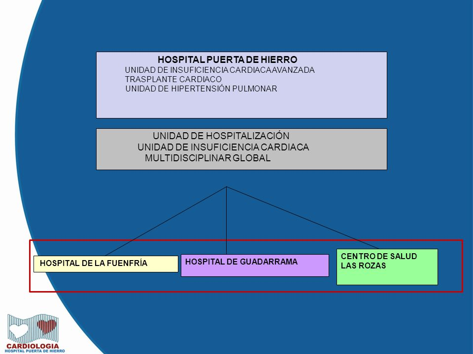 HOSPITAL PUERTA DE HIERRO UNIDAD DE INSUFICIENCIA CARDIACA AVANZADA TRASPLANTE CARDIACO UNIDAD DE HIPERTENSIÓN PULMONAR UNIDAD DE HOSPITALIZACIÓN UNIDAD DE INSUFICIENCIA CARDIACA MULTIDISCIPLINAR GLOBAL HOSPITAL DE LA FUENFRÍA HOSPITAL DE GUADARRAMA CENTRO DE SALUD LAS ROZAS