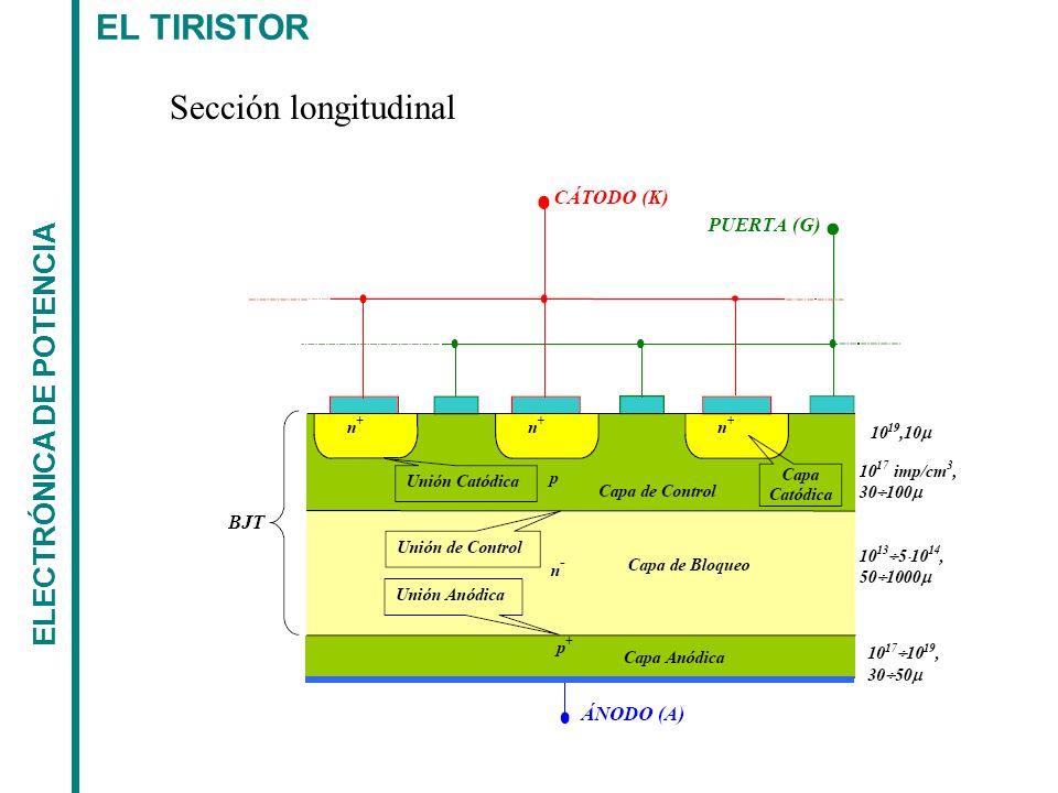 EL TIRISTOR ELECTRÓNICA DE POTENCIA OTROS GTO = Puede ser encendido como un SCR con la diferencia que puede ser desactivado mediante un impulso negativo en la puerta.