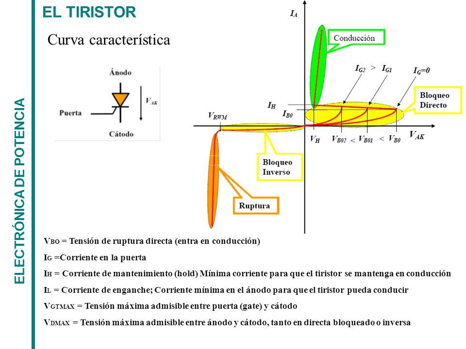 EL TIRISTOR ELECTRÓNICA DE POTENCIA