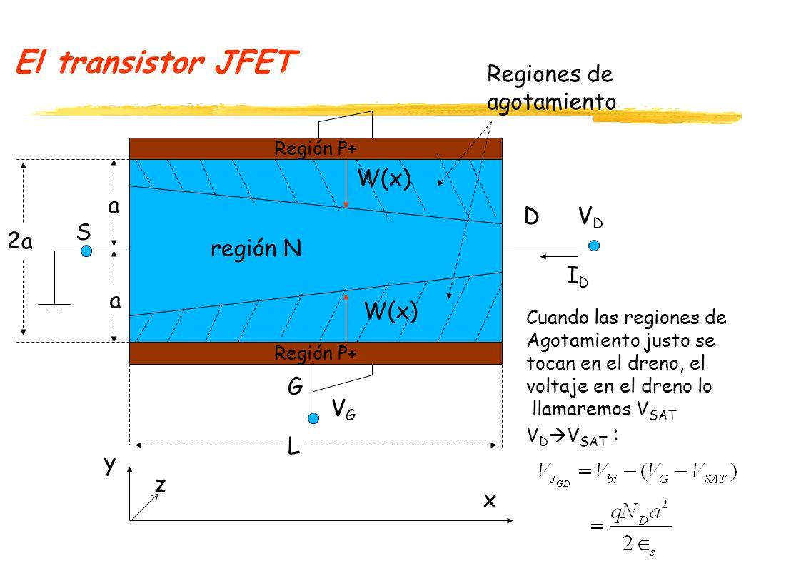 El transistor JFET El voltaje V DG necesario para que las regiones de vaciamiento se toquen, se denomina voltaje de pinch-off (de estrangulamiento del canal): La resistencia del canal se puede calcular por: A n Profundidad de la región N hacia z….