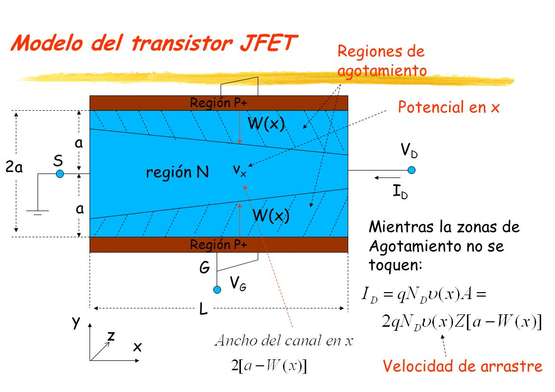 Modelo del transistor JFET La velocidad de deriva( arrastre) de los electrones está dada por: Asumiendo la hipótesis de canal gradual y usando la ecuación del diodo: Luego: