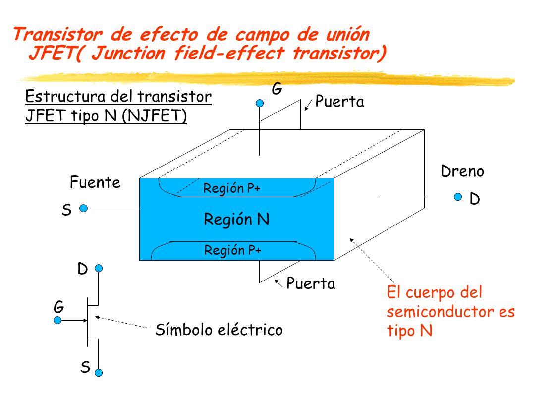 Transistor de efecto de campo de unión JFET( Junction field-effect transistor) Estructura del transistor JFET tipo P (PJFET) Región P Región N+ Fuente Dreno Puerta S D G Símbolo eléctrico D S G El cuerpo del semiconductor es tipo P