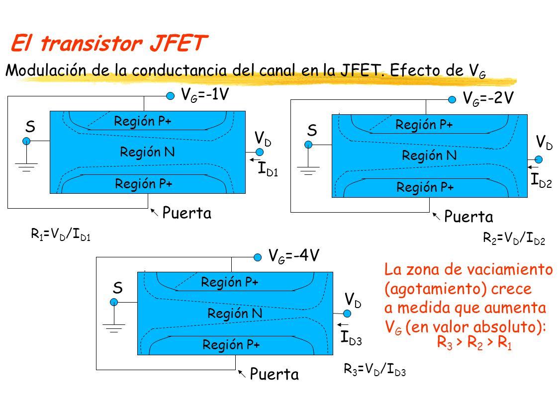 El transistor JFET Efecto del aumento de V D.Dejando constante VG.
