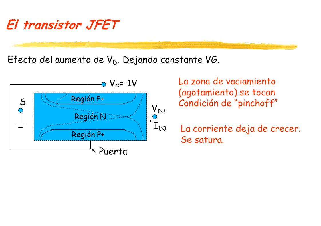 El transistor JFET Curvas características del JFET.