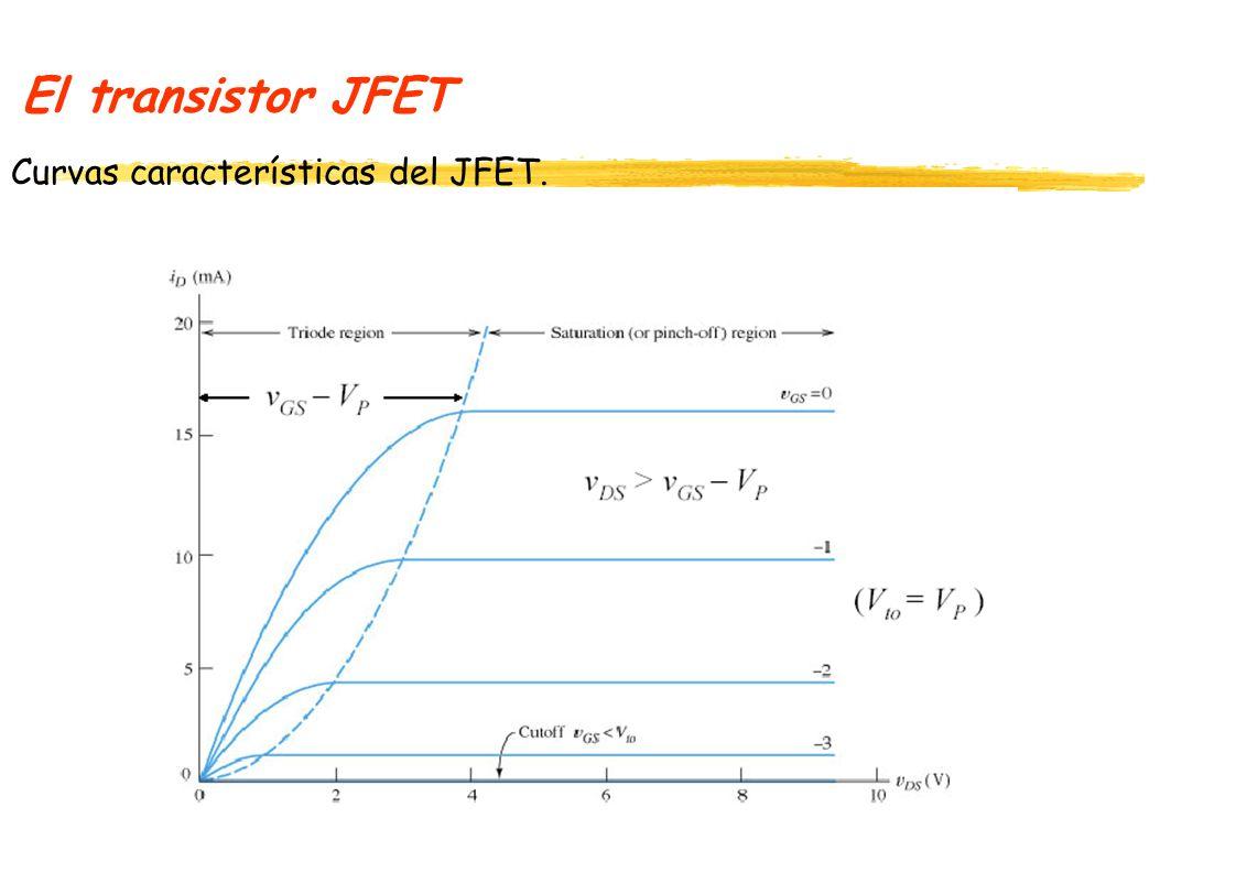 El transistor JFET Recordemos del estudio del diodo: P+ n W Va Ancho de la zona de agotamiento El ancho de la zona de agotamiento también es W = x n + x p, Con V j = V bi -V a Con N A >> N D, x n >> x P, luego Wx n De esta manera: Luego: -x p xnxn