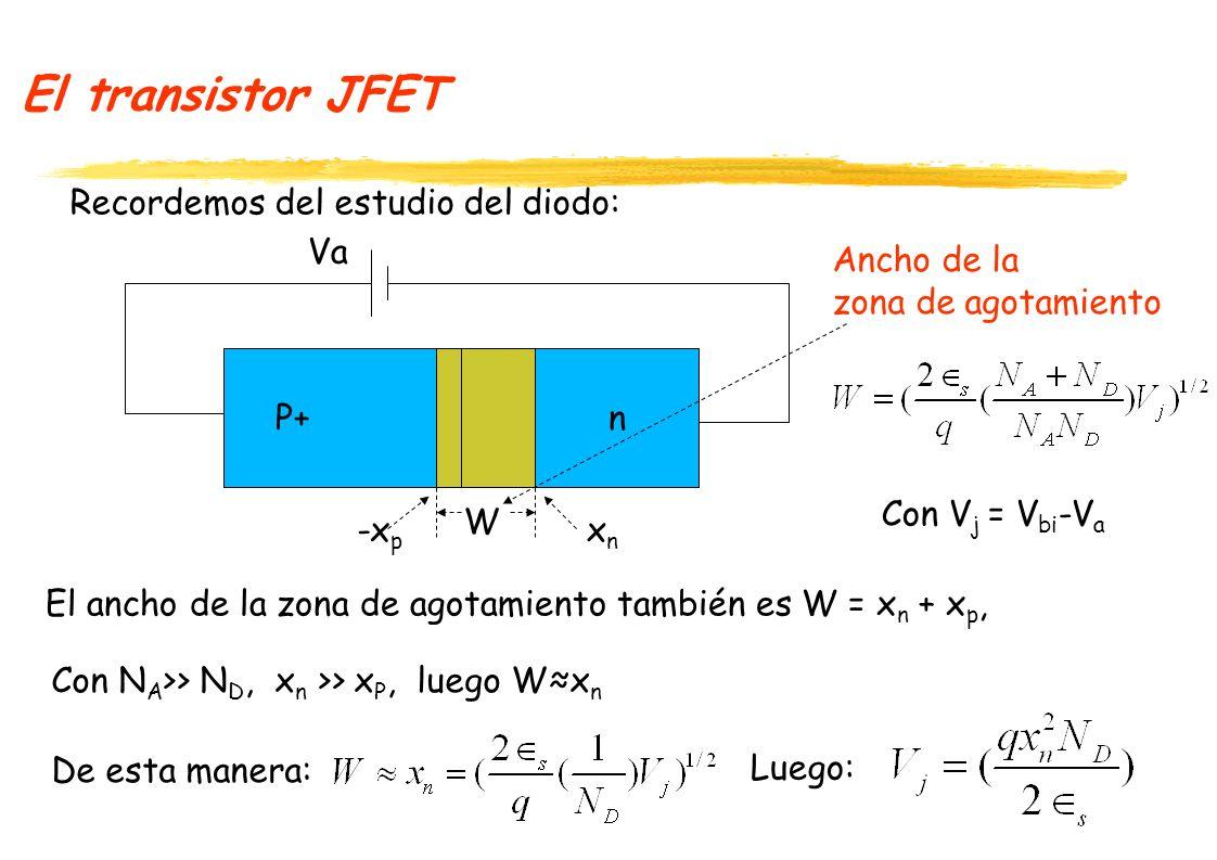 El transistor JFET Región P+ G S DVDVD VGVG W(x) Regiones de agotamiento x y L a a 2a región N IDID Cuando las regiones de Agotamiento justo se tocan en el dreno, el voltaje en el dreno lo llamaremos V SAT V D V SAT : z