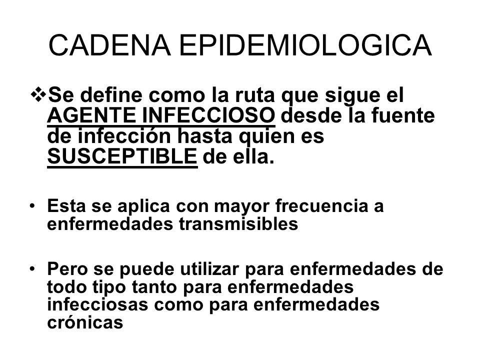 CADENA EPIDEMIOLOGICA Constituida por cinco eslabones: 1.- RESERVORIO / FUENTE DE INFECCION - 2.- PUERTA DE SALIDA 3.- VIA DE DISEMINACION O TRANSMISION 4.- PUERTA DE ENTRADA 5.- SUSCEPTIBLE