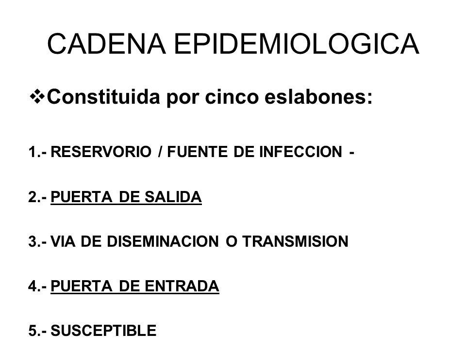 CADENA EPIDEMIOLOGICA Constituida por cinco eslabones: 1.- RESERVORIO / FUENTE DE INFECCION - 2.- PUERTA DE SALIDA 3.- VIA DE DISEMINACION O TRANSMISI