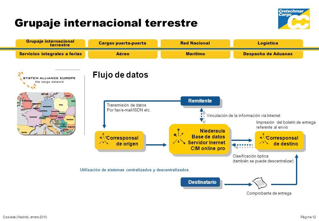 Coslada (Madrid), enero 2010Página 12 Grupaje internacional terrestre Flujo de datos AéreoServicios integrales a feriasMarítimoDespacho de Aduanas Gru