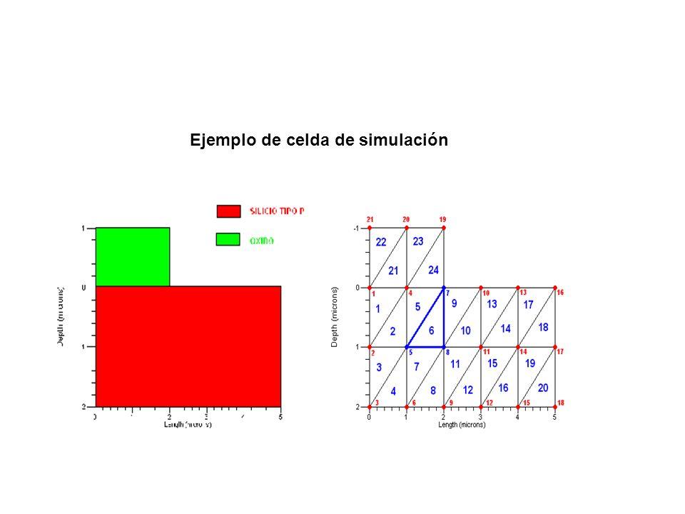Ejemplo de celda de simulación