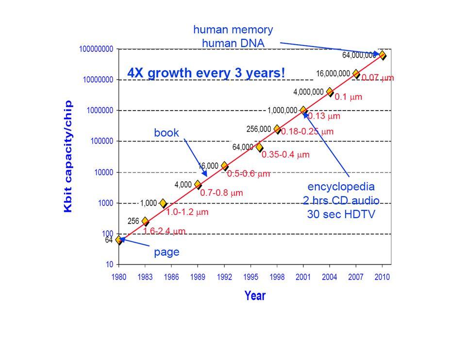 Generaciones de MOSFETs Tecnología de 90nm Long.Puerta = 70 nm En producción en 2002 Long.