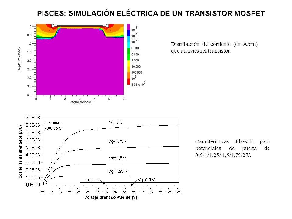 Distribución de corriente (en A/cm) que atraviesa el transistor. Características Ids-Vds para potenciales de puerta de 0,5/1/1,25/ 1,5/1,75/2 V. PISCE
