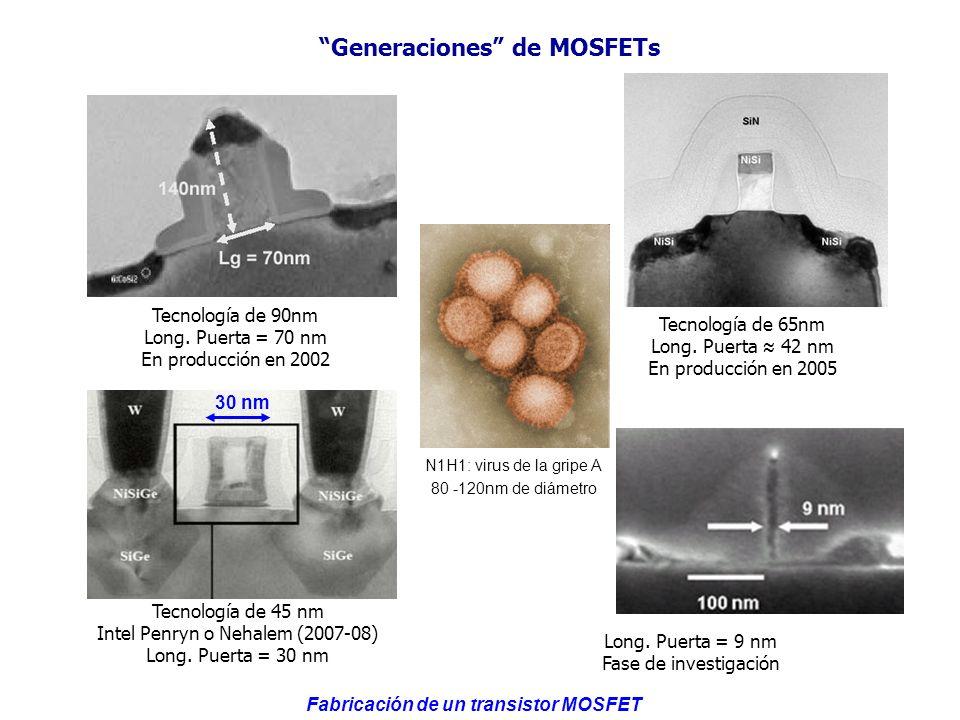 Generaciones de MOSFETs Tecnología de 90nm Long. Puerta = 70 nm En producción en 2002 Long. Puerta = 9 nm Fase de investigación Tecnología de 45 nm In