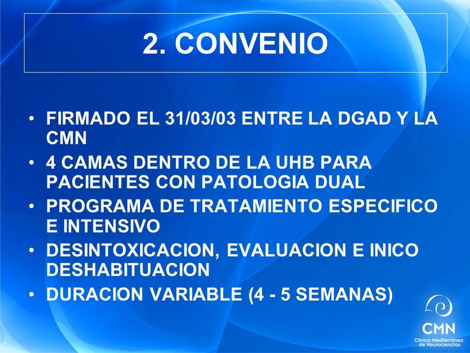 FIRMADO EL 31/03/03 ENTRE LA DGAD Y LA CMN 4 CAMAS DENTRO DE LA UHB PARA PACIENTES CON PATOLOGIA DUAL PROGRAMA DE TRATAMIENTO ESPECIFICO E INTENSIVO DESINTOXICACION, EVALUACION E INICO DESHABITUACION DURACION VARIABLE (4 - 5 SEMANAS) 2.