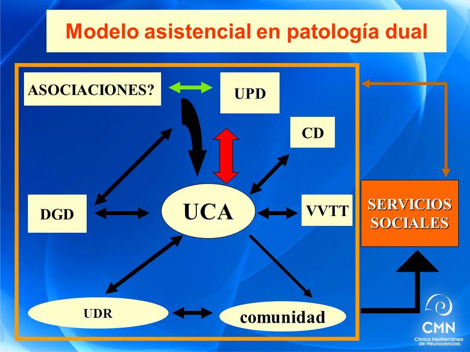 Modelo asistencial en patología dual UCA UDR comunidad DGD SERVICIOSSOCIALES UPD VVTT CD ASOCIACIONES?