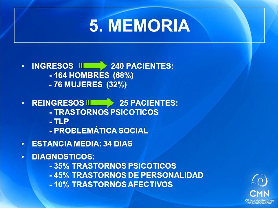 INGRESOS 240 PACIENTES: - 164 HOMBRES (68%) - 76 MUJERES (32%) REINGRESOS 25 PACIENTES: - TRASTORNOS PSICOTICOS - TLP - PROBLEMÁTICA SOCIAL ESTANCIA MEDIA: 34 DIAS DIAGNOSTICOS: - 35% TRASTORNOS PSICOTICOS - 45% TRASTORNOS DE PERSONALIDAD - 10% TRASTORNOS AFECTIVOS 5.