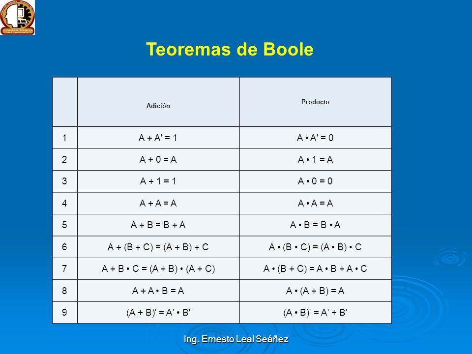 Ing. Ernesto Leal Seáñez Adición Producto 1A + A' = 1A A' = 0 2A + 0 = AA 1 = A 3A + 1 = 1A 0 = 0 4A + A = AA A = A 5A + B = B + AA B = B A 6A + (B +
