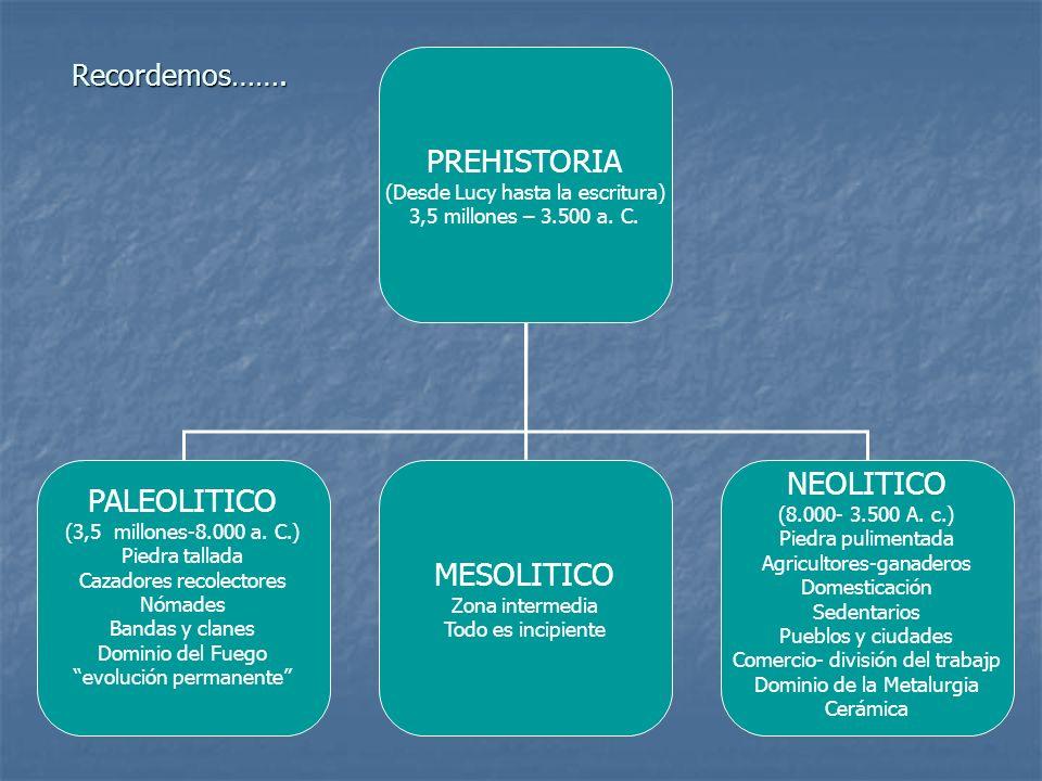 PREHISTORIA (Desde Lucy hasta la escritura) 3,5 millones – 3.500 a. C. PALEOLITICO (3,5 millones-8.000 a. C.) Piedra tallada Cazadores recolectores Nó